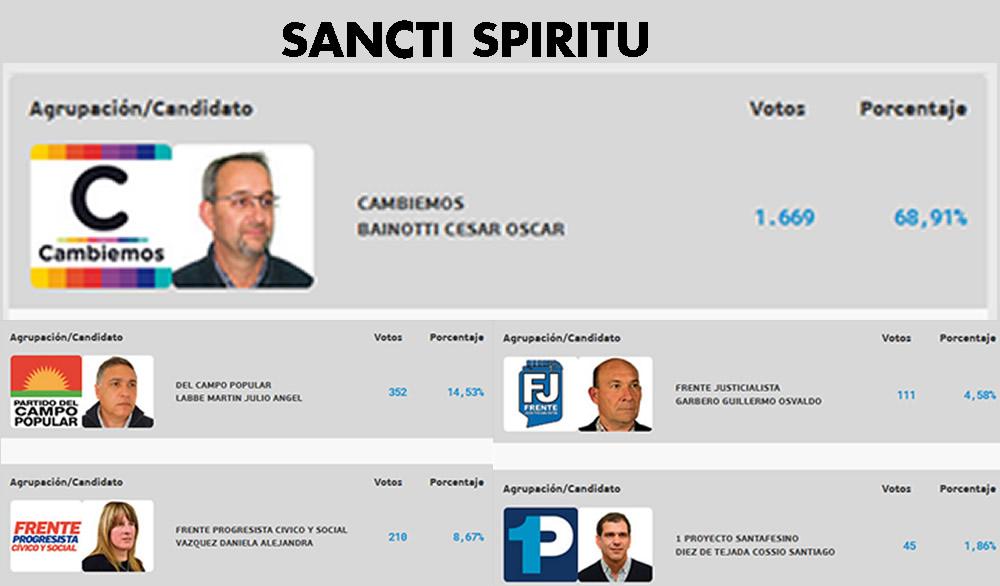 En Sancti Spiritu ganó Cambiemos