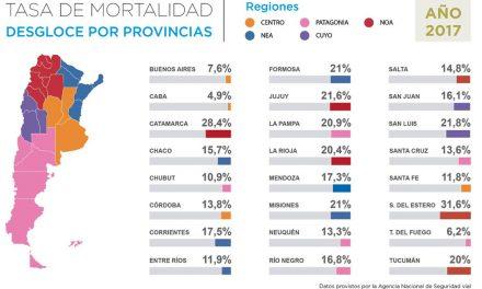 Siniestros viales en Argentina: las rutas se cobran el 41% de las muertes