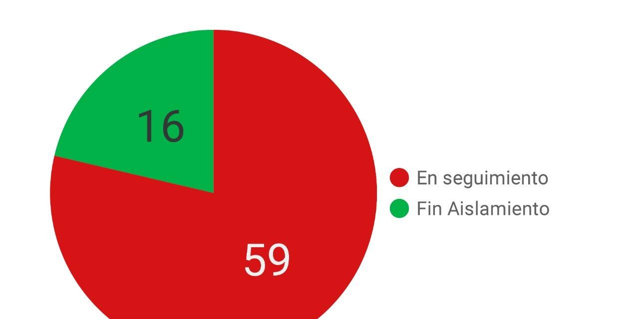Coronavirus: Números oficiales en Rufino