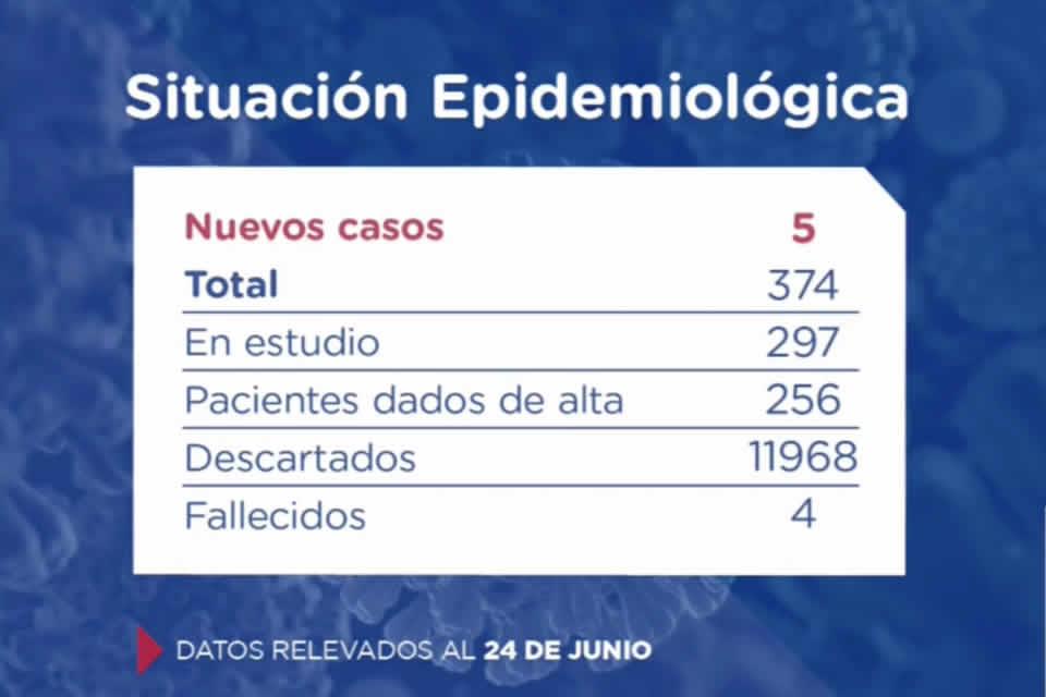 Santa Fe confirma 5 nuevos casos de Coronavirus