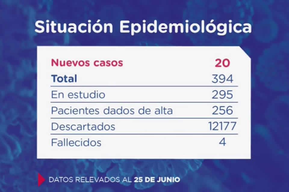 Santa Fe confirma 20 nuevos casos de Coronavirus