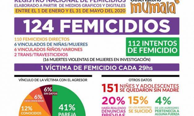 MuMaLa pide respuestas por femicidios