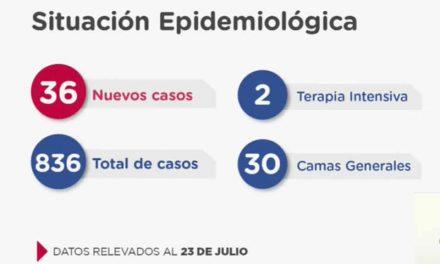 Santa Fe confirma 36 nuevos casos de Coronavirus