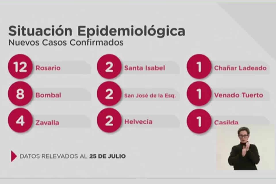 Santa Fe confirma 39 casos nuevos de Coronavirus y el fallecimiento de un jóven