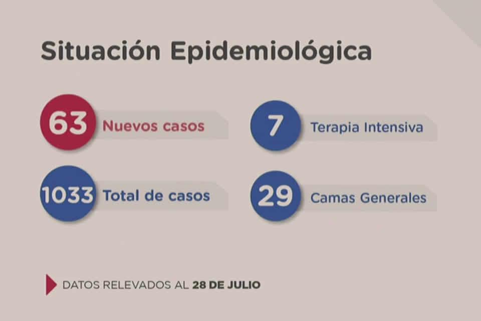 Santa Fe confirma 63 casos nuevos de Coronavirus