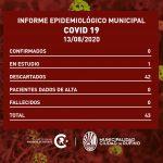 Covid-19: Un caso descartado y otro sigue en estudio