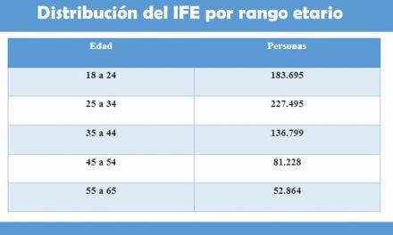 IFE: 4 de cada 10 santafesinos perciben el Ingreso Familiar de Emergencia de la población económicamente activa