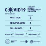 Cinco nuevos casos positivos de Covid 19 y un fallecido en Rufino