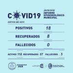 18 nuevos casos  de Covid-19 en Rufino