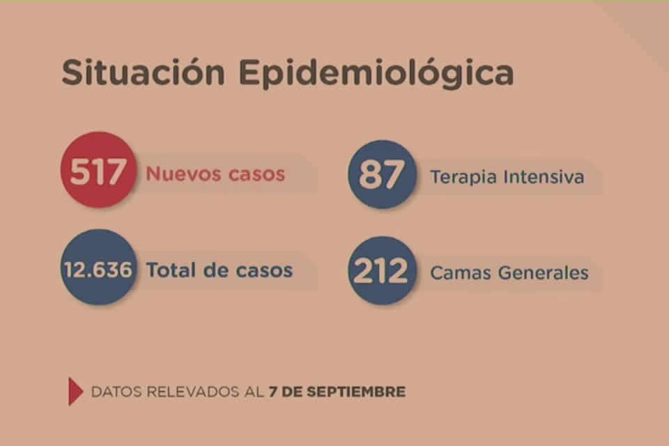 11 fallecidos y 517 casos nuevos por Coronavirus en Santa Fe