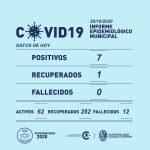 Hoy se registraron 7 nuevos casos de Covid-19 en Rufino