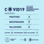 Se registraron cuatro nuevos casos de Covid-19 en Rufino