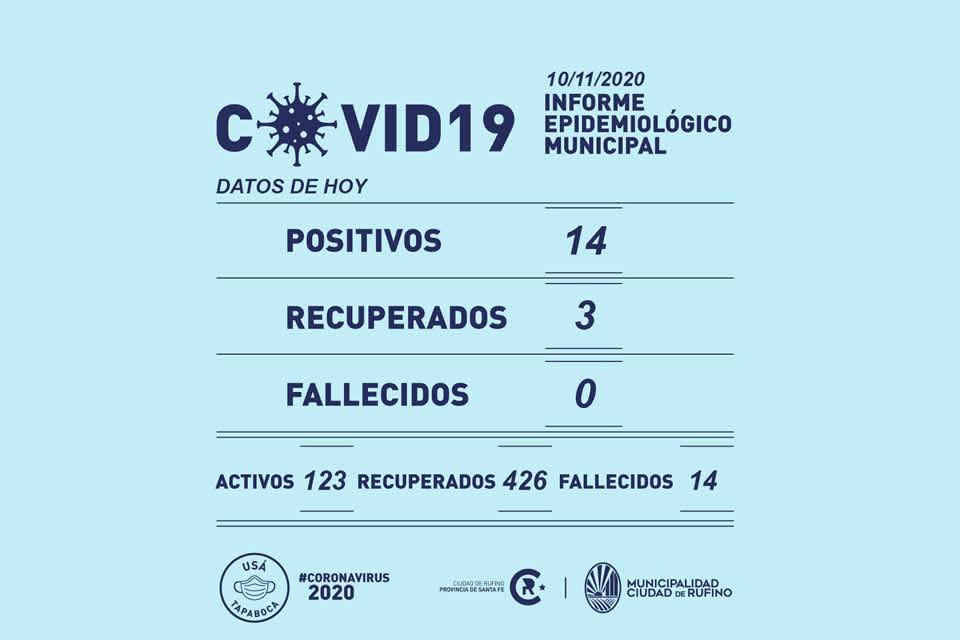Hoy martes se detectaron 14 nuevos casos de Coronavirus en Rufino