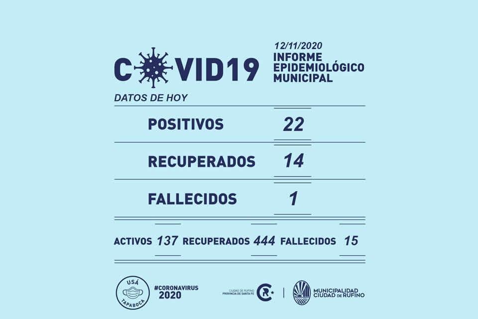 Se incrementan los contagios: 22 nuevos casos de Coronavirus en Rufino y un fallecido