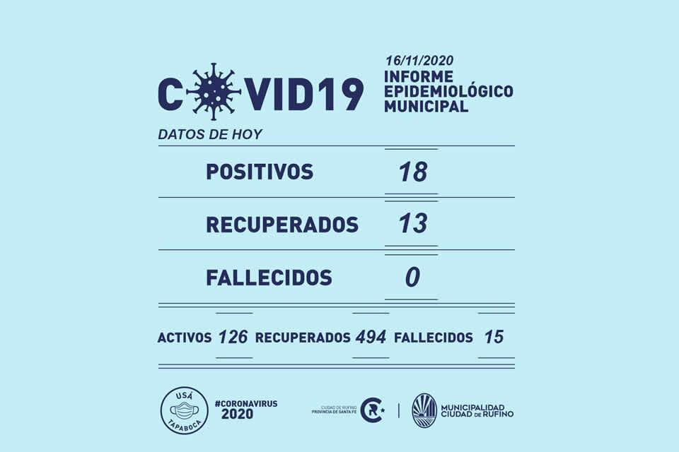 Se registraron 18 nuevos casos de Covid-19 en Rufino