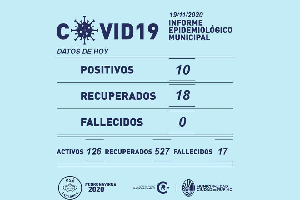 10 nuevos casos de Coronavirus en Rufino