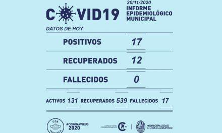 17 nuevos casos de Covid-19 en Rufino