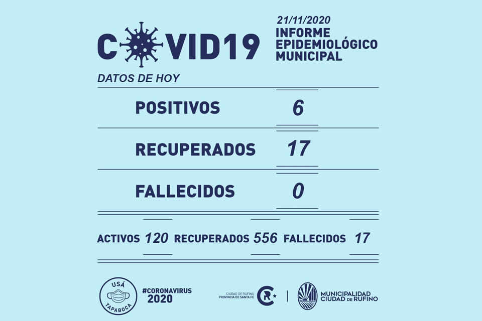 6 nuevos casos de Covid-19 en Rufino