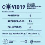 Se registraron 4 nuevos casos de Covid-19 en Rufino este domingo