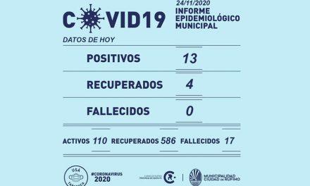 13 nuevos casos de Covid-19 este martes en Rufino