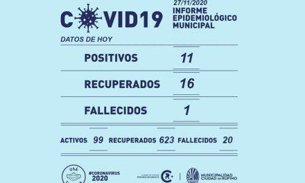 11 nuevos casos  y una fallecida por el Covid-19 en Rufino este viernes