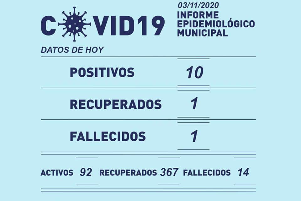 En Rufino 10 casos nuevos de Covid-19 y 1 fallecido informó el municipio