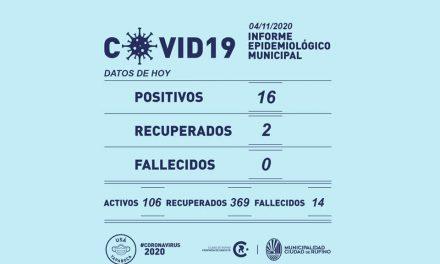 16 casos nuevos de Covid-19 en Rufino