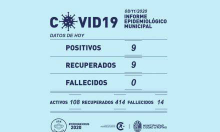 9 nuevos casos de Covid-19 en Rufino