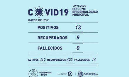 13 nuevos casos de Covid-19 en Rufino este lunes