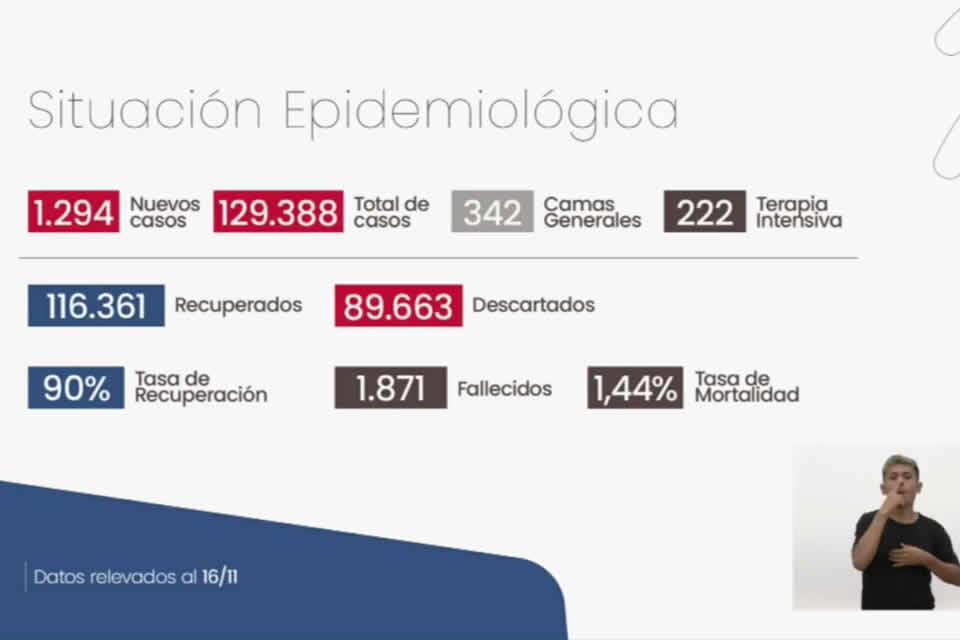 Coronavirus en santa Fe: la provincia sumó 34 muertes y 1.294 casos