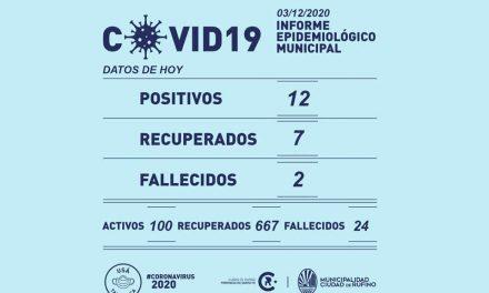 12 nuevos casos de Covid-19 y 2 fallecidos este jueves en Rufino