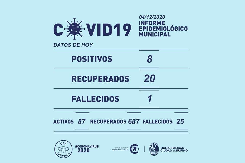 8 positivos de Covid-19 y 1 fallecida en Rufino