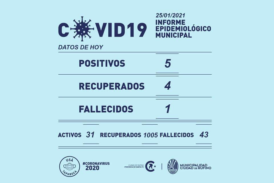 5 positivos y un fallecido por el Covid-19
