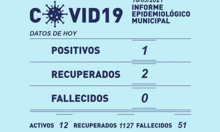 1 positivo y 2 recuperados de Covid-19 en Rufino este martes