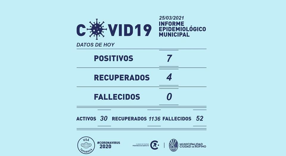 7 nuevos casos de Covid-19 este jueves en Rufino