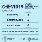Se han incrementado en los últimos días los casos de Covid-19 en Rufino