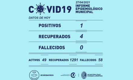 Un solo Covid positivo y 4 recuperados este martes en Rufino