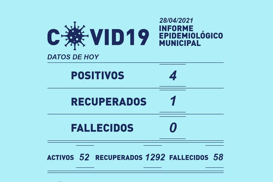 4 positivos y 1 recuperado por Covid-19 en Rufino este miércoles