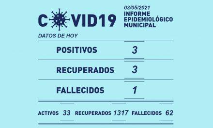 3 Positivos, 3 Recuperados y 1 fallecida este lunes por Covid-19 en Rufino