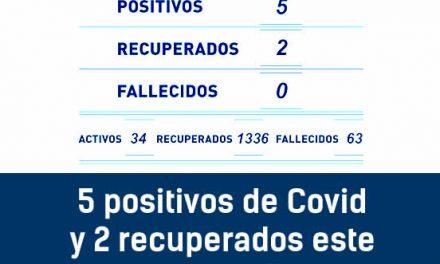 5 positivos de Covid y 2 recuperados este martes en Rufino con 1336 recuperados