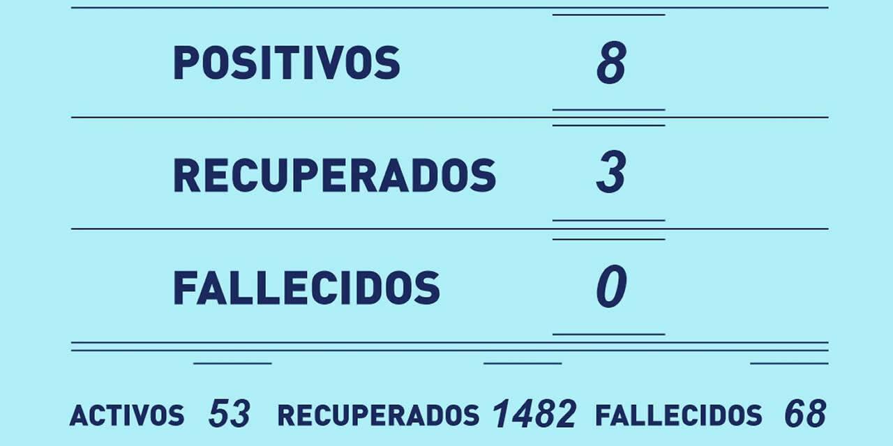 Este martes se registraron 8 positivos de Covid, sumando 53 casos activos y con 68 decesos en total en Rufino