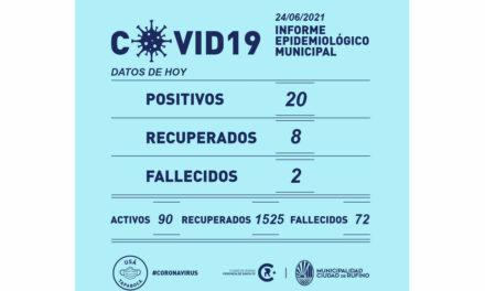 Dos decesos y veinte positivos por Covid-19 en Rufino este jueves