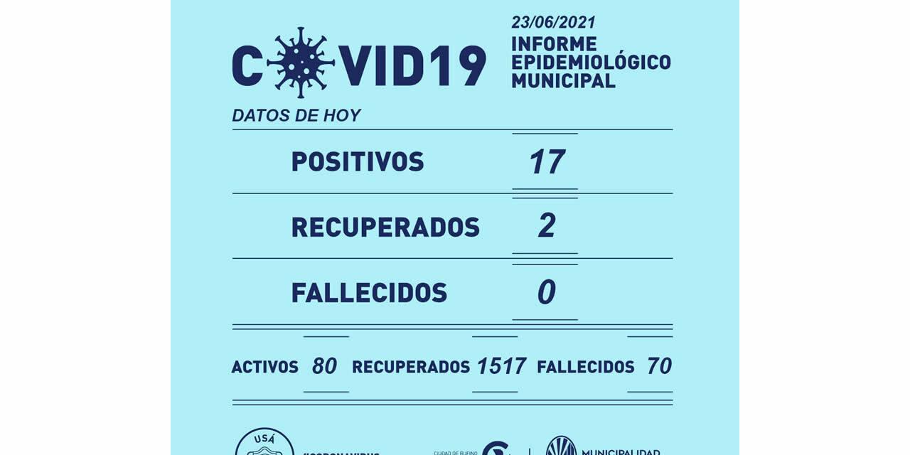 17 casos positivos de Covid este miércoles en Rufino