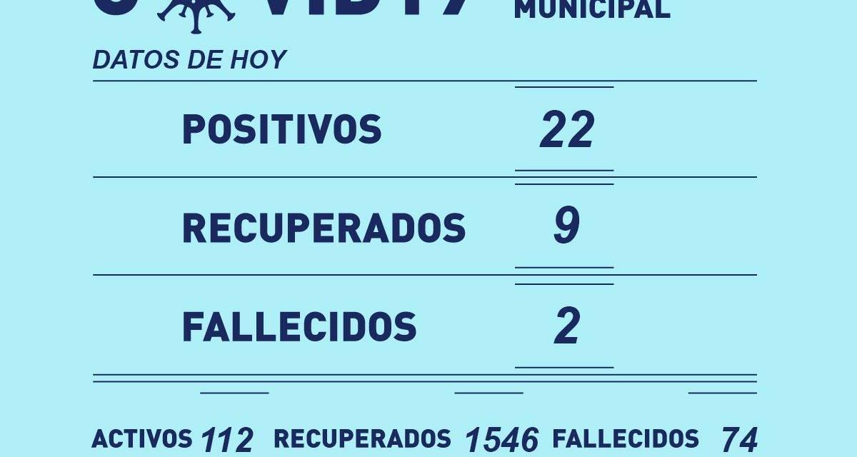 22 Positivos y 2 Decesos de Covid-19 en Rufino este lunes