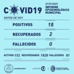 18 positivos y 2 recuperados por Covid 19 este martes en Rufino