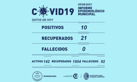 Covid-19 en Rufino: 10 Casos este jueves