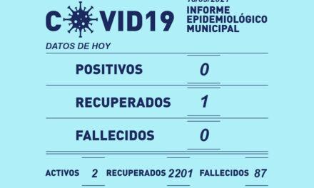 Hoy sábado no se registraron casos de coronavirus en Rufino