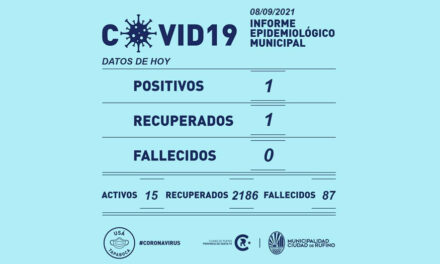 Un positivo, un recuperado y 15 activos de Covid-19 este miércoles en Rufino